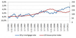 30yr US mortgage, US house prices, flip chart