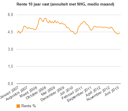 10 yr mortgage rate the Netherlands