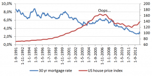 30yr US mortgage, US house prices